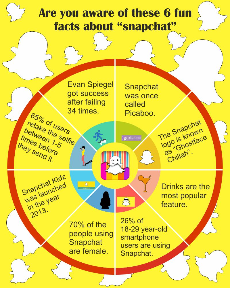 6 Snapchat Fun Facts That You Should Be Knowing | Mirror