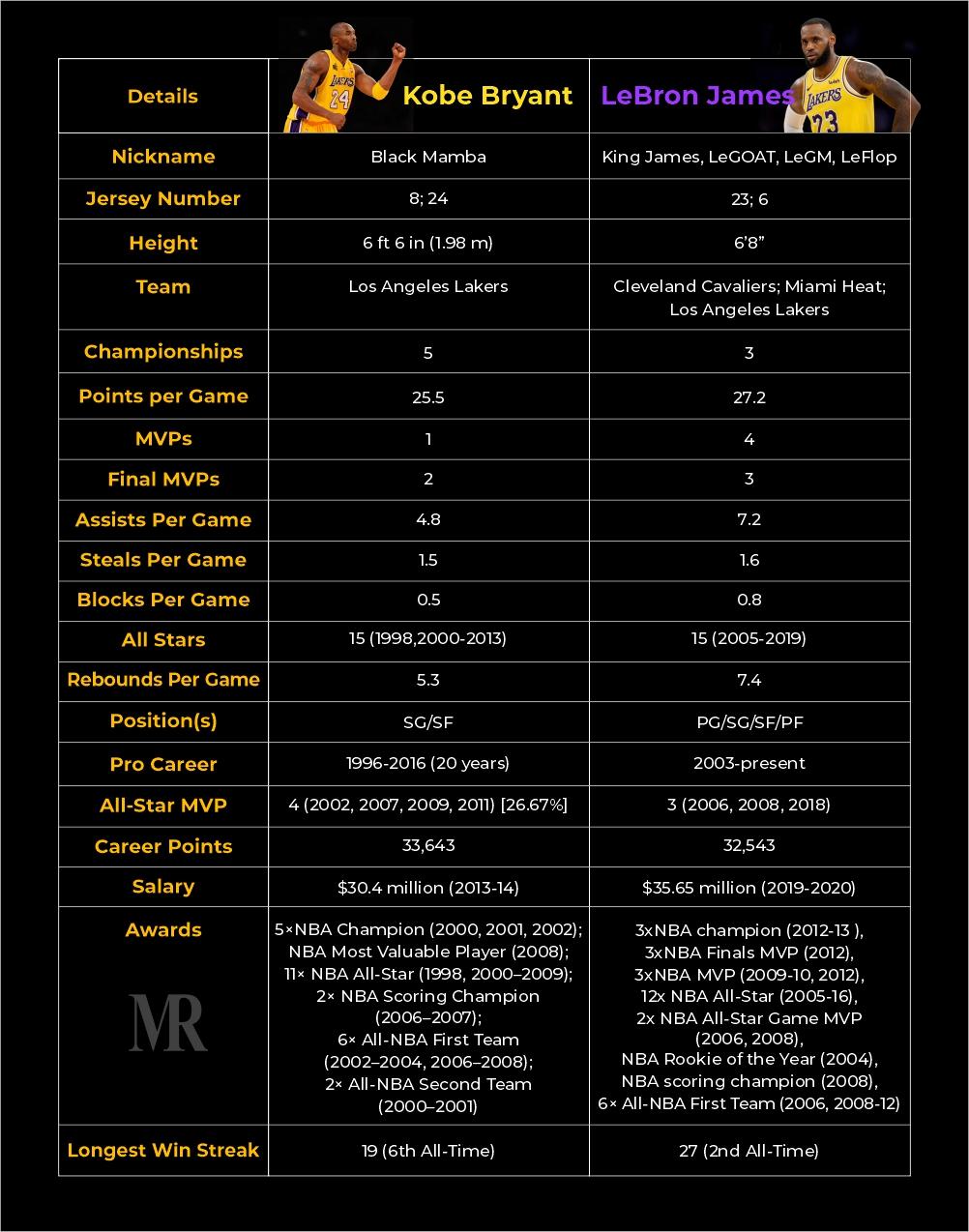 Kobe Bryant Vs Lebron James comparison score cards